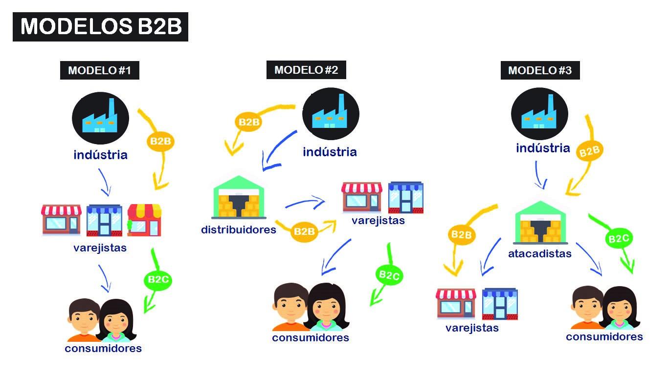 Como Montar Um E-Commerce B2B
